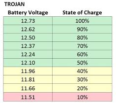 12 Volt Battery Chart State Of Charge Your Camper Rv May Be Killing Your Battery