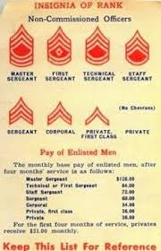 Early Usmc Enlisted Rank Insignia Chart Us Marine Corps