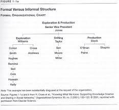 Harvard Chart How Org Charts Lie Hbs Working Knowledge Harvard
