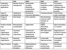 Management by objectives (mbo) was first outlined by peter drucker in 1954 in his book 'the practice of management'. Main Primary Characteristics Of Mbi Mbo Mbv And Msiv Modified From Download Scientific Diagram