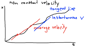 by finding the slope of a line tangent to the graph we can actually find the instantaneous velocity at any given point in time