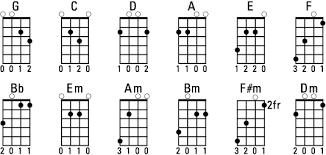 Complete Mandolin Chord Chart Playing Some Essential Mandolin Chords Dummies