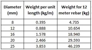 Steel Weight Chart Steel Weight Chart In Kg Best Picture Of Chart Anyimage Org