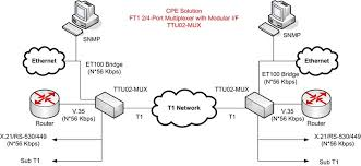 ttu01 et100 fractional t1 to ethernet access unit ac powered ttu01 et100 fractional t1 to ethernet application diagram