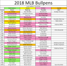 Fantasy Baseball Week 24 Closer Depth Chart
