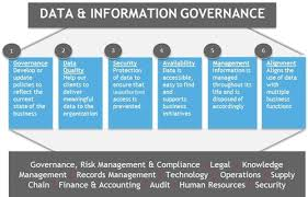Part 2 Bdos Approach To Information Governance