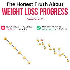 Is My Weight Loss Progress Normal Popsugar Fitness