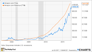 Amazon Stock Chart Can Amazon Com Weather A Market Downturn The Motley Fool