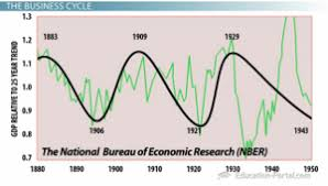Business Cycle Chart The Business Cycle Economic Performance Over Time Video