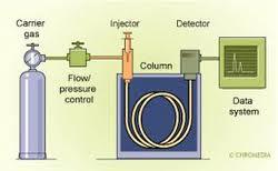 Gas Chromatograph Analyzers Analytical Instruments Refex