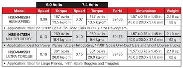 Servo Chart Hitec Hsb 9465sh High Speed Brushless Steel Gear Servo