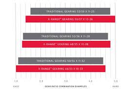X Range Gearing