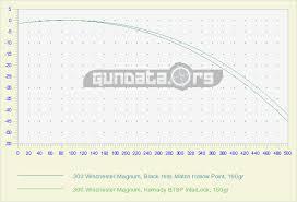 300 Win Mag Range Chart 300 Winchester Magnum Ballistics Gundata Org