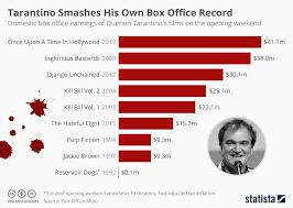 Chart Tarantino Smashes His Own Box Office Record Statista