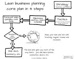 How Long Does It Take To Do A Business Plan For A Startup