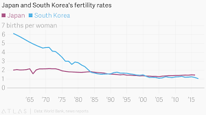 Japan And South Koreas Fertility Rates