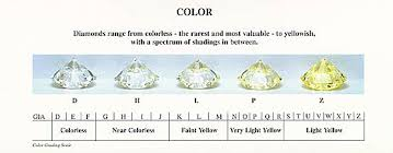 Color And Clarity Of Diamond Diamonds Goldsmiths Gallery