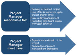 Project Manager Duties Project Sponsor Definition
