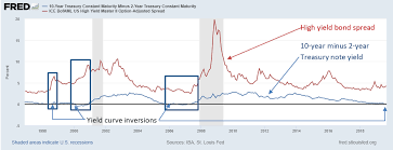 High Yield Bonds To Outperform Treasuries