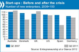 Promote Entrepreneurship To Exit The Crisis Oecd Says Oecd