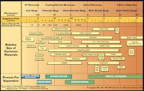 Osmonics Filtration Spectrum Chart