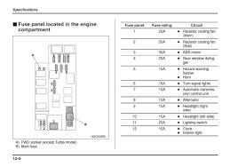 subaru fuse box translation wiring diagram subaru fuse box translation wiring diagram inside 95 subaru impreza fuse box diagram data diagram schematic