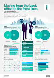 100 Sample Cfo Resume Example Resume Executive Position