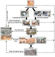 functional elements of solid waste management