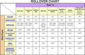 Irs Issues Updated Rollover Chart The Retirement Plan Blog