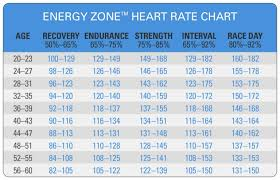 Spinning Heart Rate Chart Spinning Energy Zone Heart Rate Chart