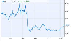 Alcoa Die Chart Is It Time To Buy Alcoa Stock Nasdaq