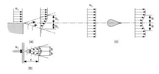 Turbulent Flow Chart Turbulent Flow