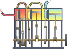 Compound <b>steam engine</b> - Wikipedia