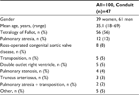 Valve Progressive Size Chart Full Text Multidisciplinary Approach And Treatment Options