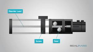 What Is A Linear Motion Control Realpars