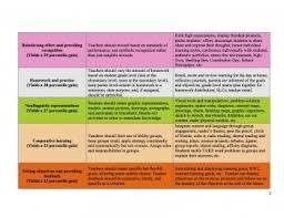 Marzanos Nine High Yield Instructional Strategies Inflexion