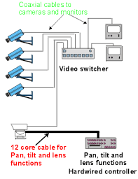 control systems and cabling cctv information diagram 12 2 typical hard wired camera installation