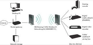 wnhdeb111 wireless n networking kit by netgear review and wnhdeb111 setup diagram 1