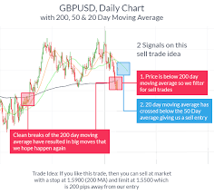 Forex Chart Reading Techniques Line Charts