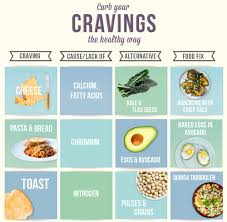 Are You Craving These Unhealthy Foods Health