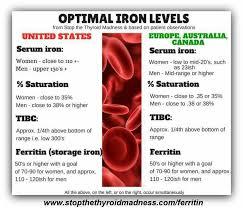 Ferritin Level Chart Anemia Optimal Iron Levels Thyroid Levels Thyroid Health