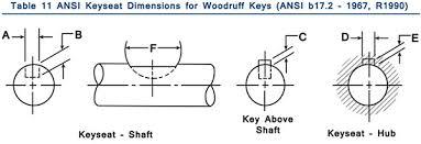 Woodruff Key Size Chart Www Bedowntowndaytona Com