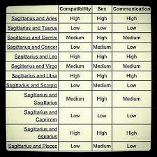 Sagittarius Compatibility Chart Sagittarius Compatibility