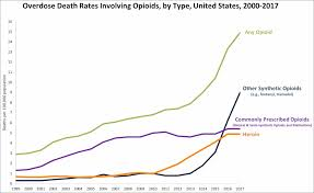 Street Drug Prices Chart Opioid Epidemic In The United States Wikipedia
