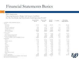 Sample Operating Budget Nonprofit Organization
