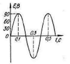 класс Контрольная работа № Тема Электромагнитные колебания  Контрольная работа № 2 Тема Электромагнитные колебания и волны