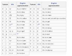 Select a language international phonetic alphabet western languages diacritics albanian amharic arabic arabic. Learn Spanish French German Portuguese Italian And English For Free Learn Turkish Language Turkish Language Learn Turkish