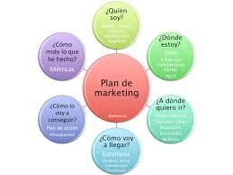 Planificacion De Marketing El Plan De Marketing Blog De Marketing
