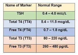 Hypothyroidism Levels Tsh Chart Tsh Levels Normal High Or Low Including Optimal Thyroid