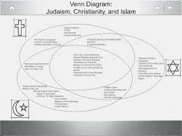 Similarities Between Islam And Christianity Venn Diagram Learn All About Judaism And Christianity Diagram Information